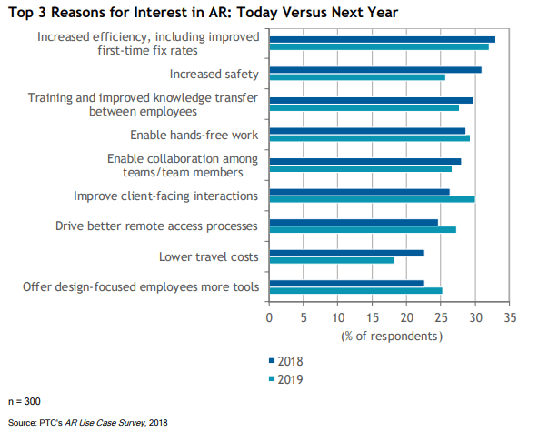 reasons-for-interest-in-ar