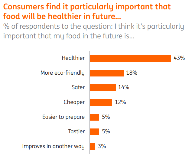 consumer-expectations-food-industry
