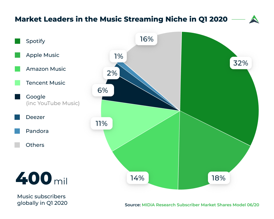 music-streaming-market-leaders