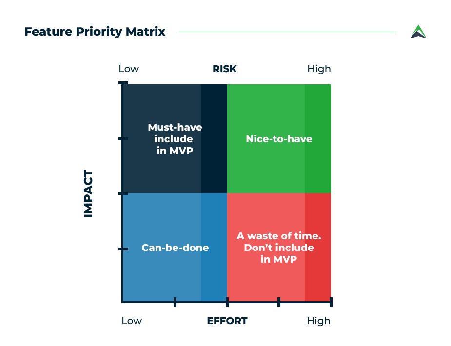feature-priority-matrix